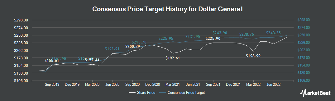 Price Target History for Dollar General (NYSE:DG)