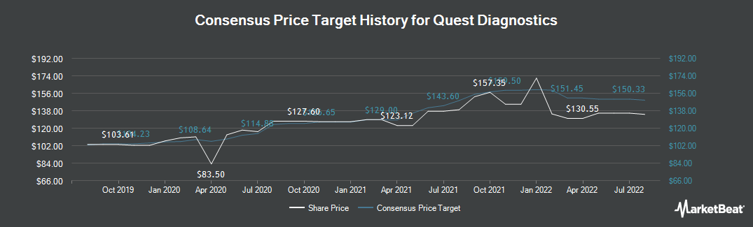Price Target History for Quest Diagnostics Incorporated (NYSE:DGX)