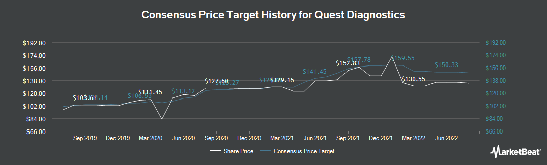 Price Target History for Quest Diagnostics (NYSE:DGX)