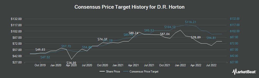 Price Target History for D. R. Horton (NYSE:DHI)