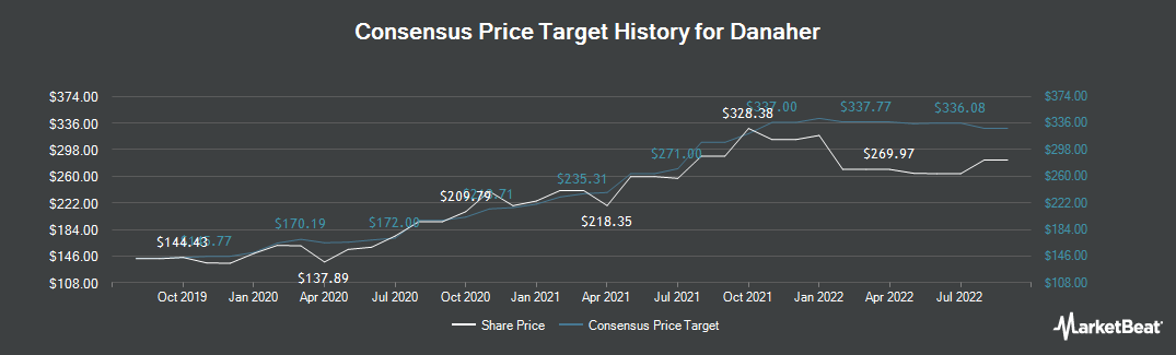 Price Target History for Danaher (NYSE:DHR)