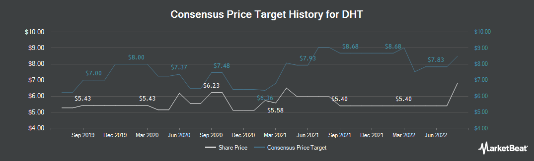 Price Target History for Double Hull Tankers (NYSE:DHT)