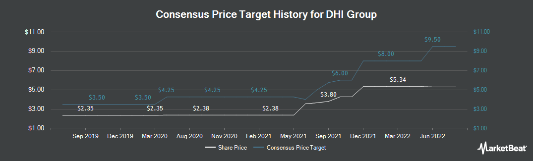 Price Target History for DHI Group (NYSE:DHX)