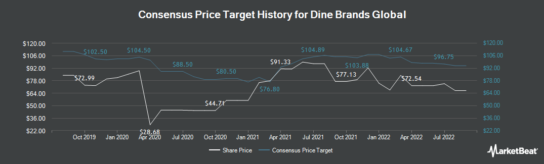 Price Target History for DineEquity (NYSE:DIN)