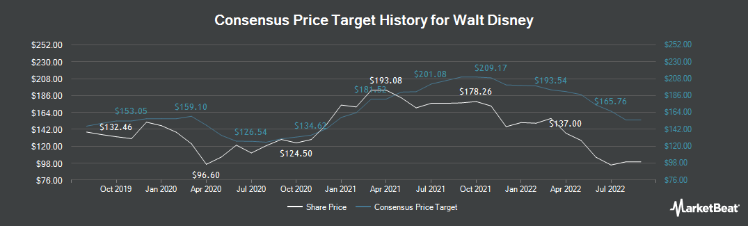 Price Target History for Walt Disney (NYSE:DIS)