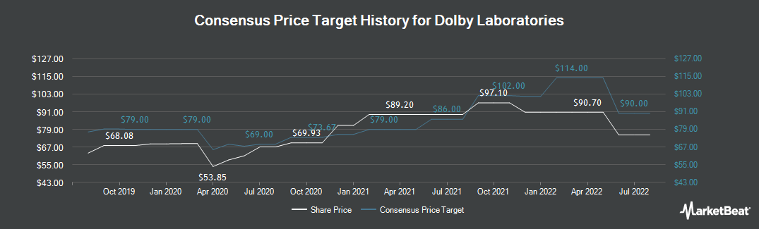 Price Target History for Dolby Laboratories (NYSE:DLB)