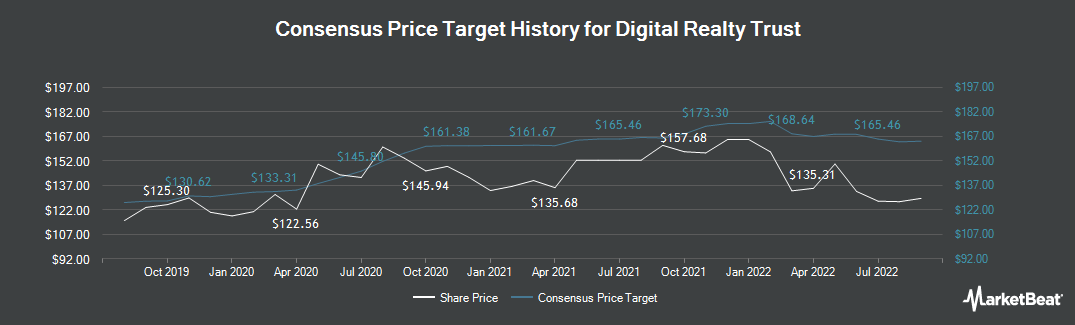Price Target History for Digital Realty (NYSE:DLR)