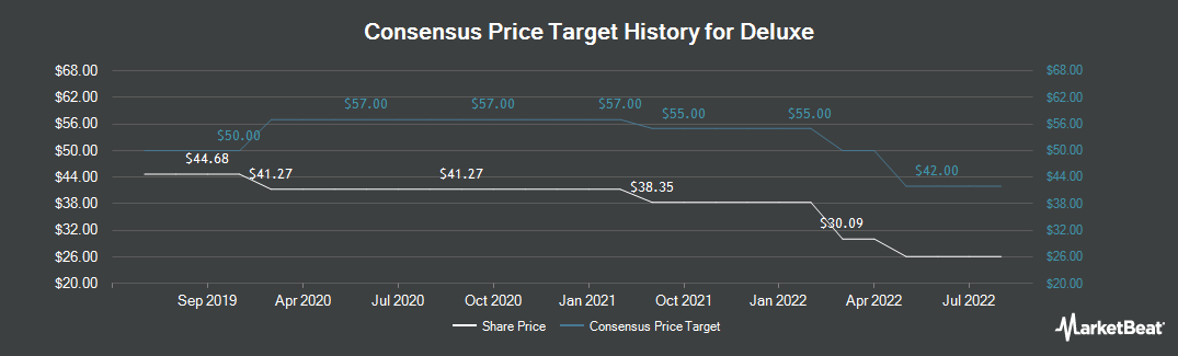 Price Target History for Deluxe Corporation (NYSE:DLX)