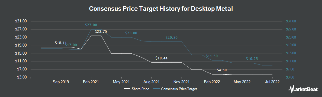 Price Target History for Dominion Energy Midstream Partners (NYSE:DM)