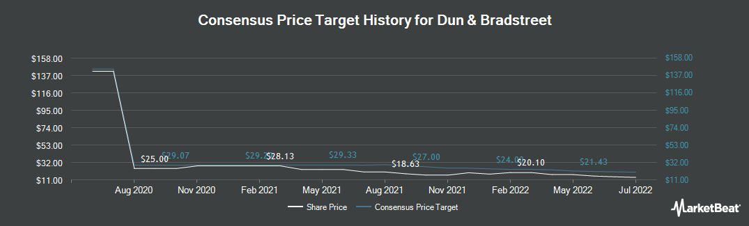 Price Target History for Dun & Bradstreet (NYSE:DNB)
