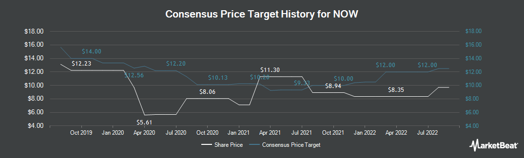 Price Target History for NOW (NYSE:DNOW)