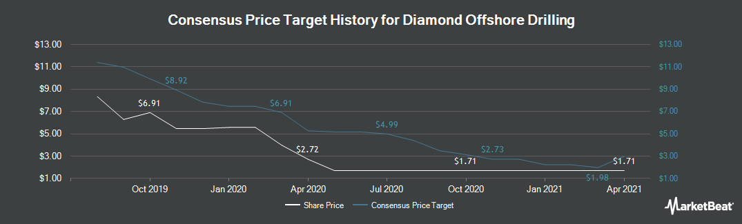 Price Target History for Diamond Offshore Drilling (NYSE:DO)