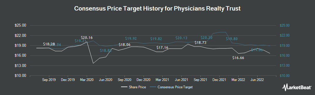 Price Target History for Physicians Realty Trust (NYSE:DOC)