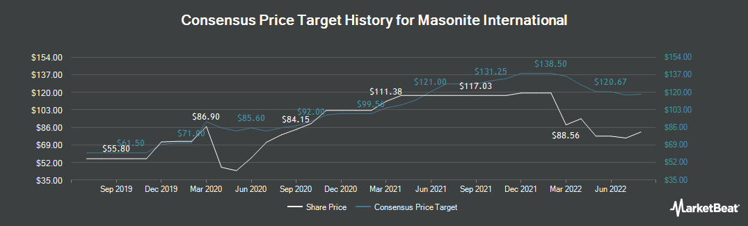 Price Target History for Masonite International (NYSE:DOOR)