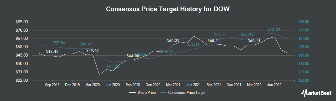 Price Target History for Dow Chemical Co (NYSE:DOW)