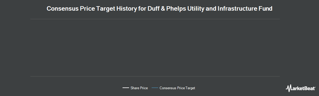 Price Target History for Duff and Phelps Global Utlity Inm Fd (NYSE:DPG)