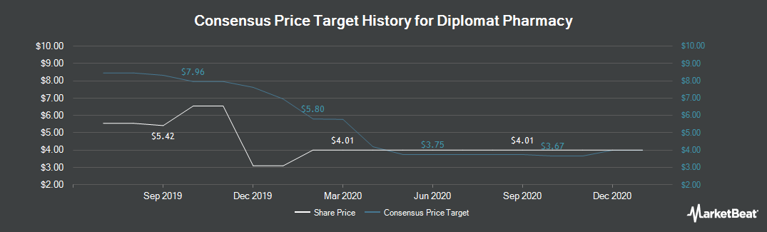 Price Target History for Diplomat Pharmacy (NYSE:DPLO)