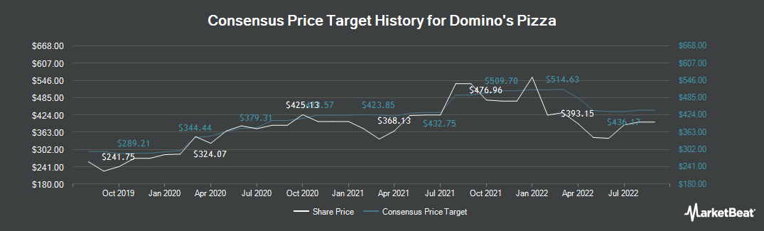 Price Target History for Domino`s Pizza (NYSE:DPZ)