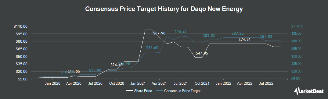 Price Target History for Daqo New Energy (NYSE:DQ)