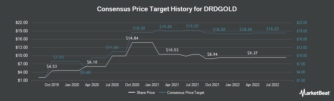 Price Target History for DRDGOLD (NYSE:DRD)