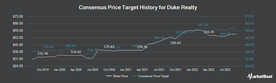 Price Target History for Duke Realty Corporation (NYSE:DRE)