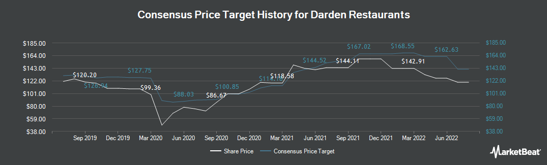 Price Target History for Darden Restaurants (NYSE:DRI)