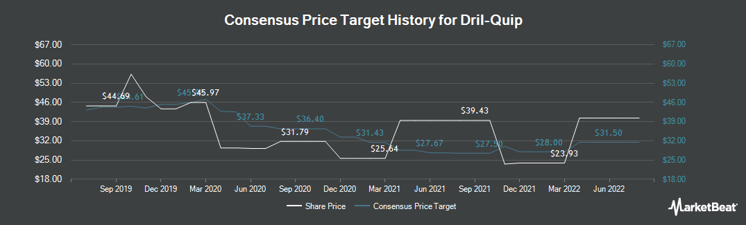 Price Target History for Dril-Quip (NYSE:DRQ)