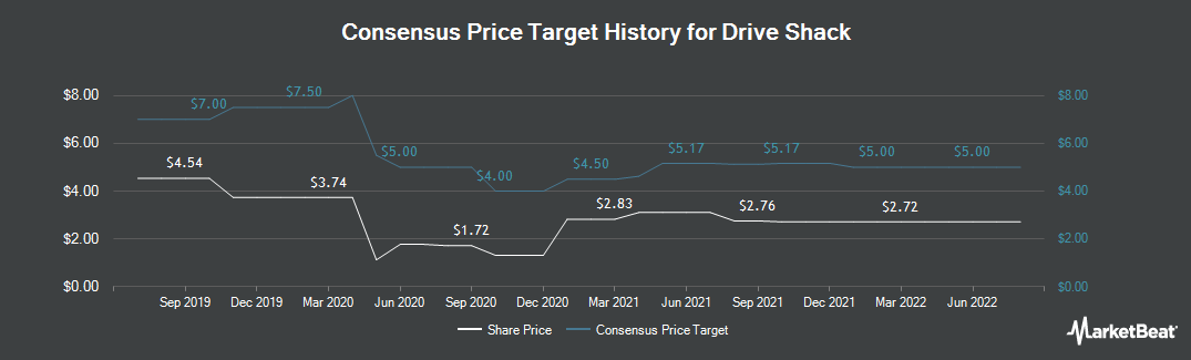 Price Target History for Drive Shack (NYSE:DS)