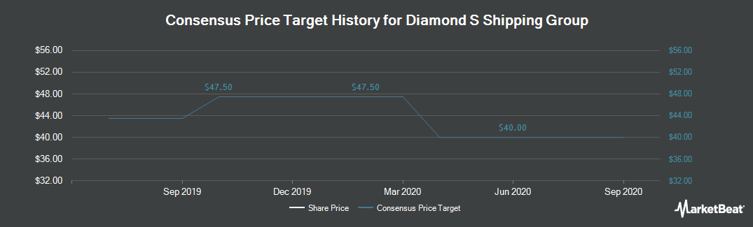 Price Target History for Diamond S Shipping Group (NYSE:DSG)