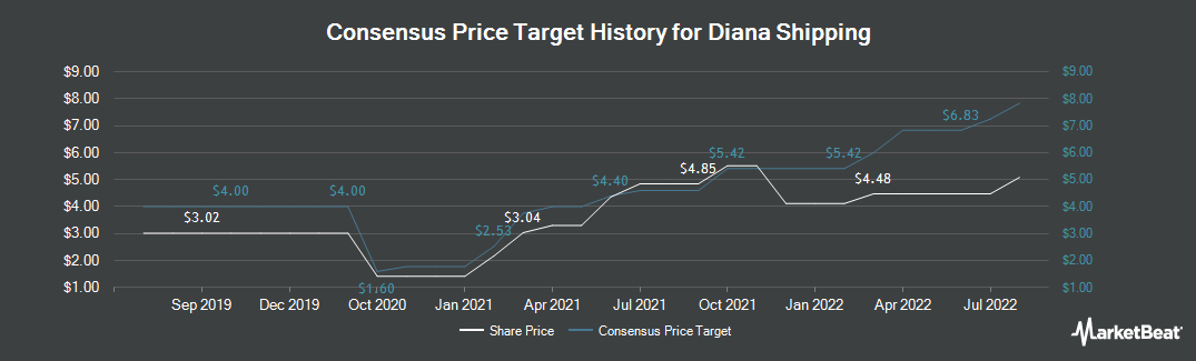Price Target History for Diana Shipping (NYSE:DSX)