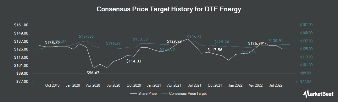 Price Target History for DTE Energy Company (NYSE:DTE)