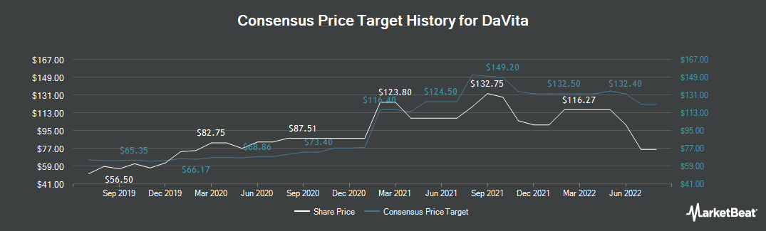 Price Target History for DaVita HealthCare Partners (NYSE:DVA)