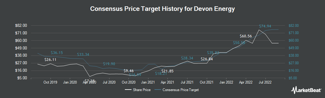 Price Target History for Devon Energy (NYSE:DVN)