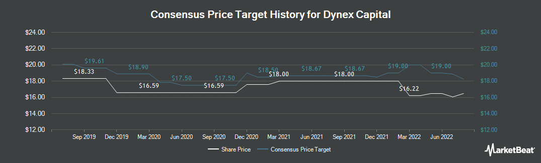 Price Target History for Dynex Capital (NYSE:DX)
