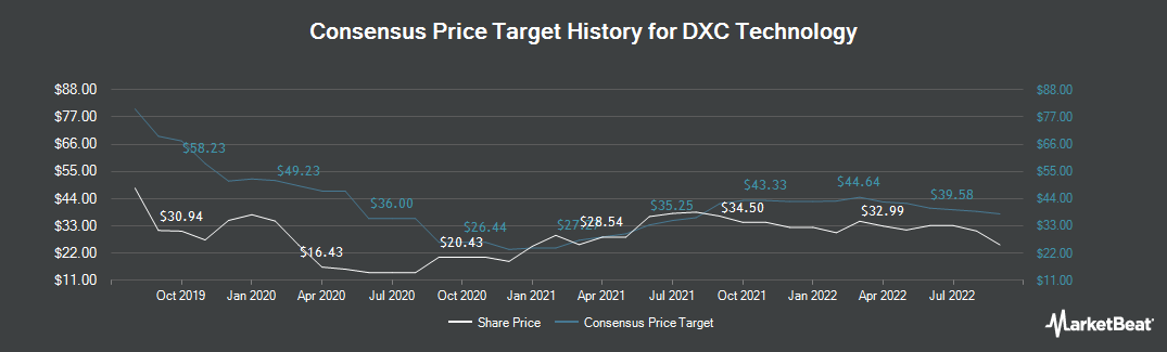 Price Target History for DXC Technology (NYSE:DXC)