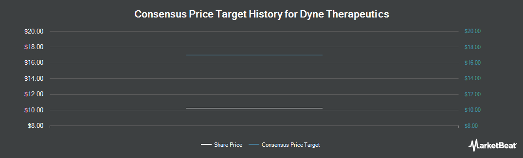 Price Target History for Dynegy (NYSE:DYN)