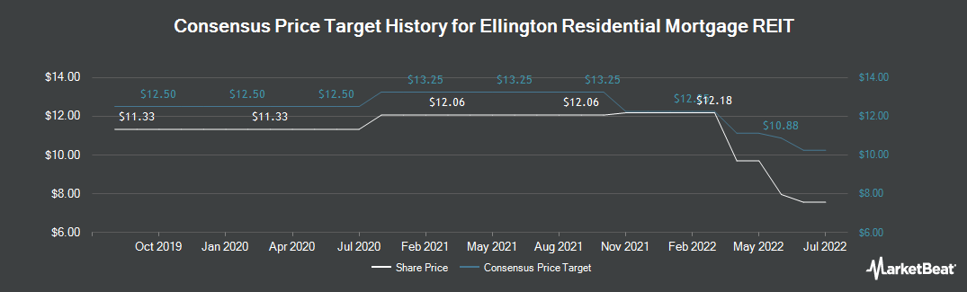 Price Target History for Ellington Residential Mortgage REIT (NYSE:EARN)