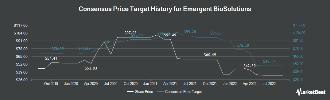 Price Target History for Emergent Biosolutions (NYSE:EBS)