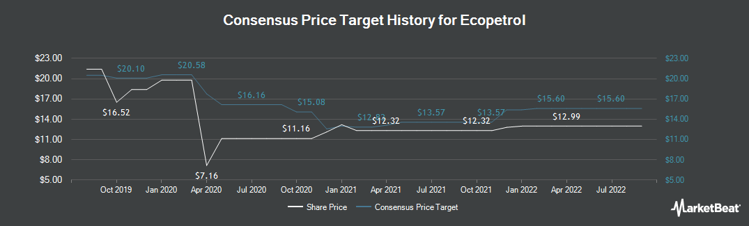 Price Target History for Ecopetrol (NYSE:EC)