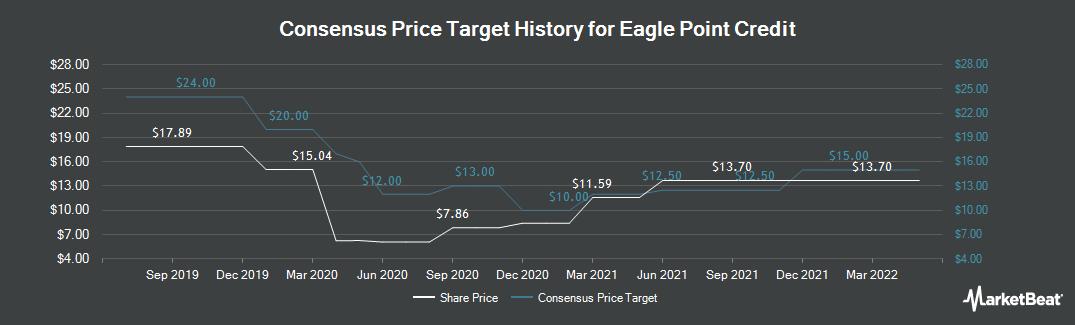 Price Target History for EAGLE POINT CR/COM (NYSE:ECC)