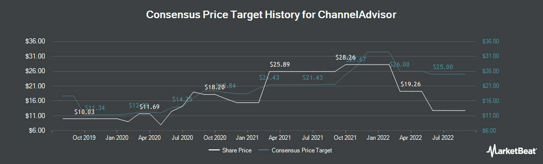 Price Target History for ChannelAdvisor (NYSE:ECOM)