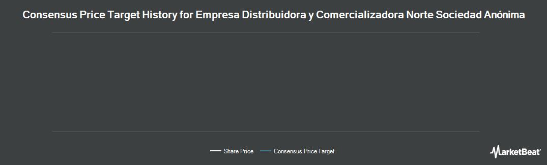 Price Target History for Empresa Distribuidora y Cmrz Nrt (NYSE:EDN)