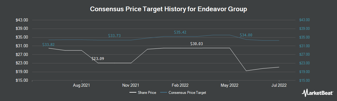 Price Target History for Education Realty Trust (NYSE:EDR)