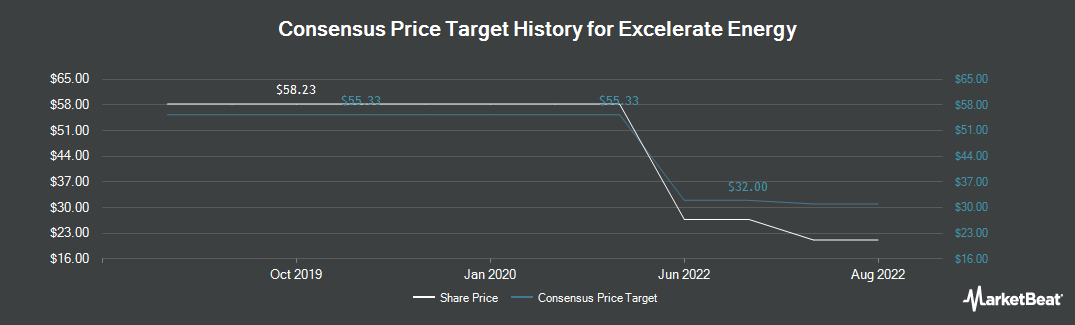 Price Target History for El Paso Electric (NYSE:EE)