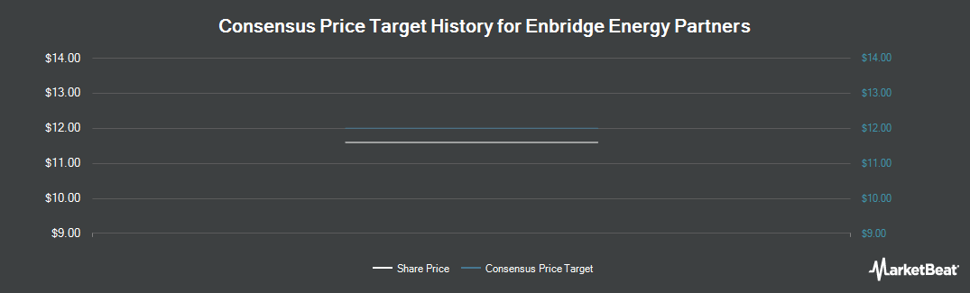 Price Target History for Enbridge Energy Partners (NYSE:EEP)