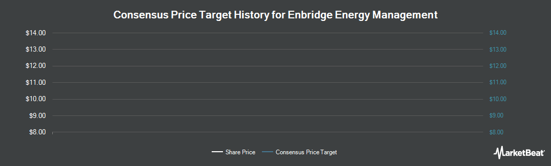 Price Target History for Enbridge Energy Management (NYSE:EEQ)
