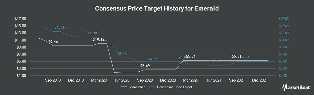 Price Target History for Emerald Expositions Events (NYSE:EEX)