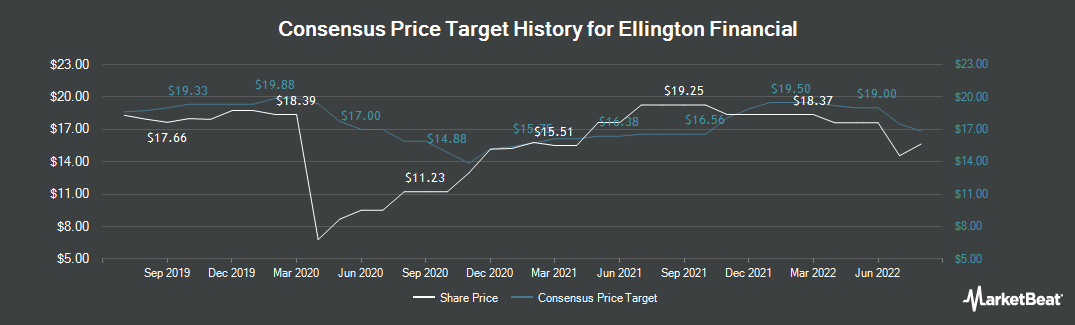 Price Target History for Ellington Financial (NYSE:EFC)