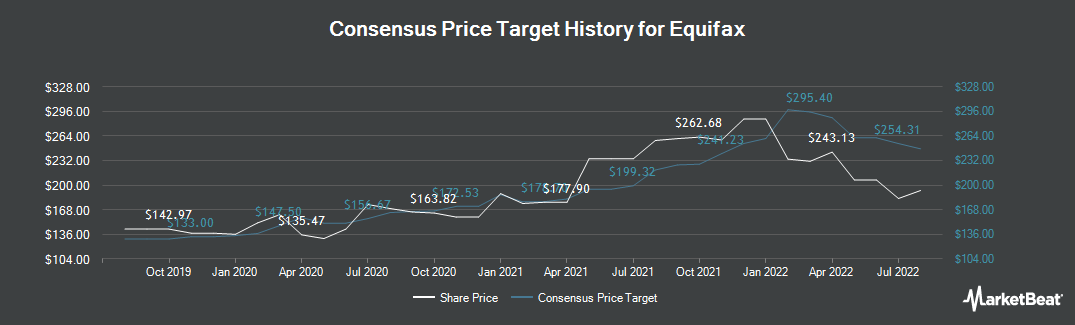 Price Target History for Equifax (NYSE:EFX)