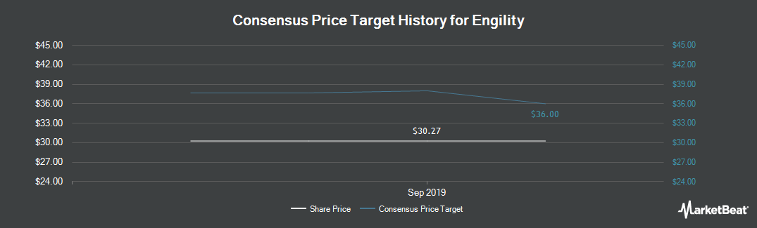 Price Target History for Engility (NYSE:EGL)